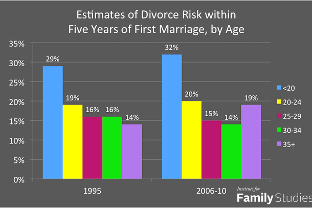 age-at-first-marriage-divorce-chart-1995-2006