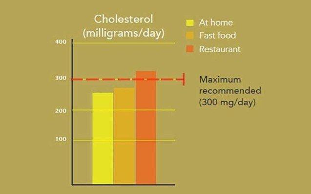 CholesterolHomeDiningFastFood